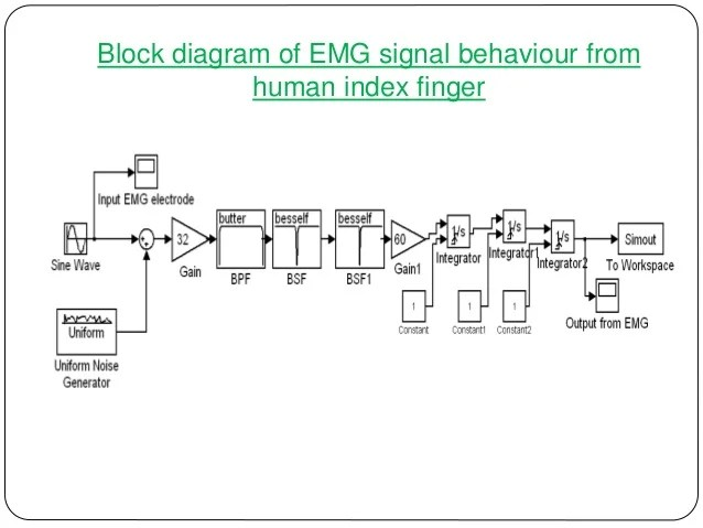 EMG Driven IPMC Based Artificial Muscle Finger