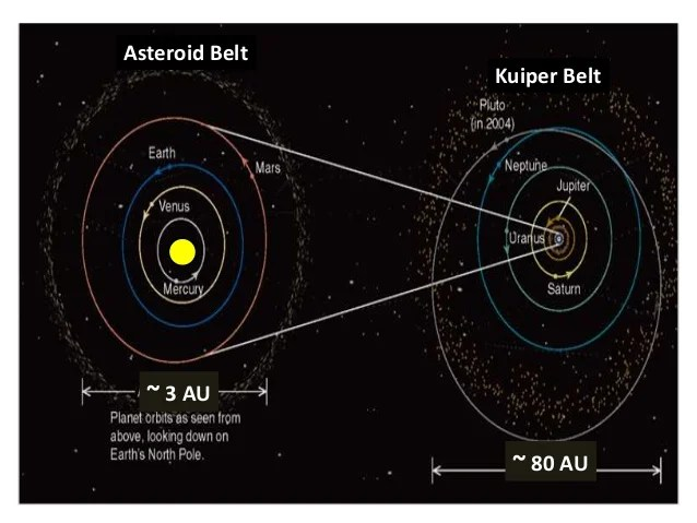 Astonishing Astronomy 101 Chapters 14 and 15