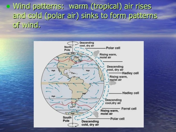 Currents Global Causes Convection What Form