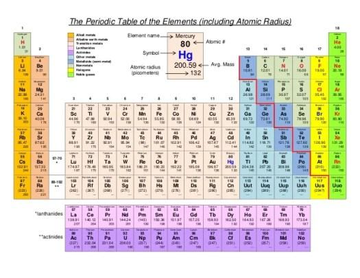 Atomic radius of elements in modern periodic table periodic atomic radius urtaz Images