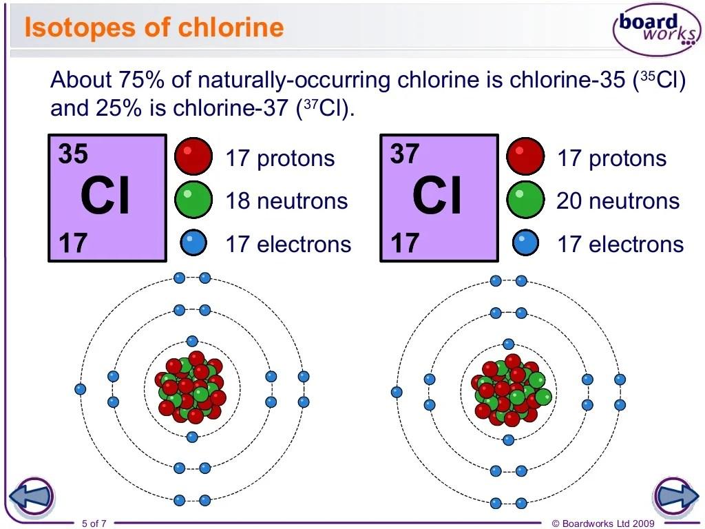 Atomic Structure Part 1 Fundamental Particles