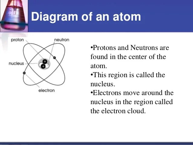 Atoms, elements, and pounds notes