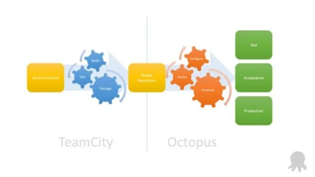 Automated Deployment Using TeamCity And Octopus Deploy