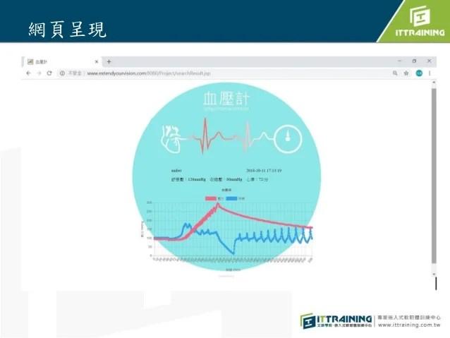 智慧型血壓計Automatic Blood Pressure Monitor
