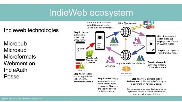 IndieWeb ecosystem