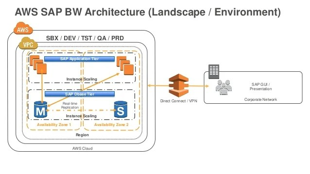 amazon web services and sap - 638×359
