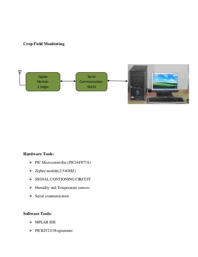 IEEE PROJECTS ABSTRACTA zigbee based wireless sensor