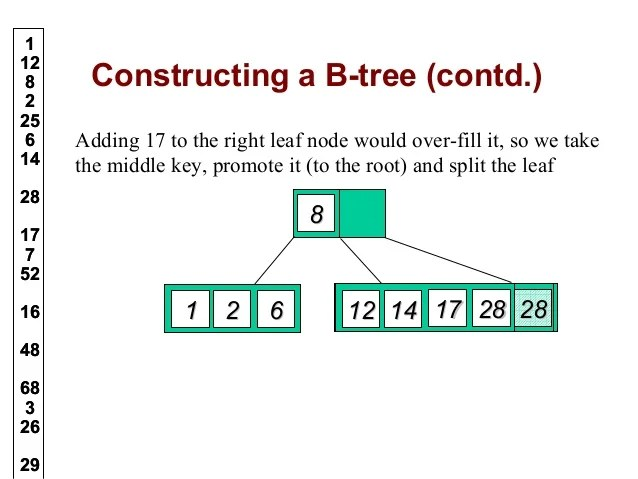 B trees in Data Structure