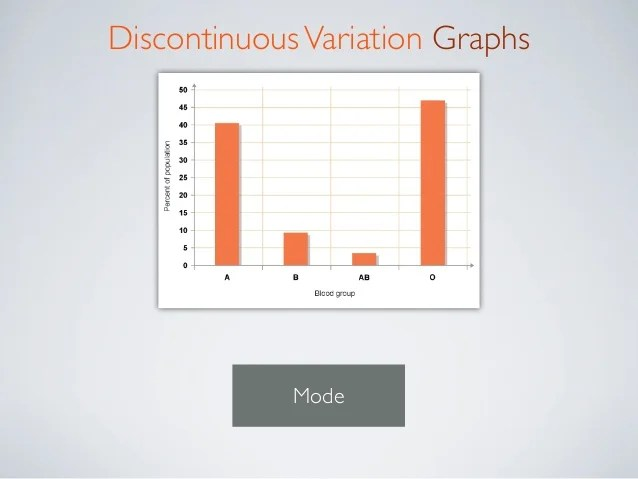 Examples Discontinuous Variation