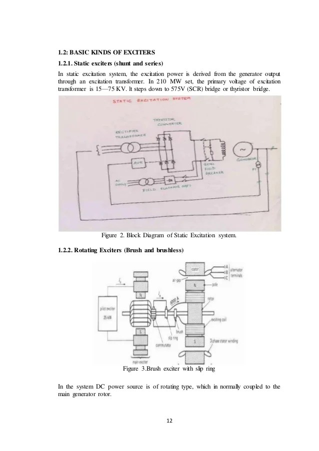 Brushless DC Excitation Systems
