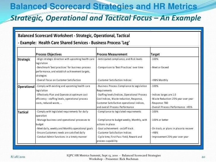 Hr Balanced Scorecard Metrics