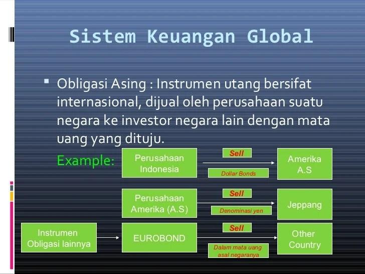 Hasil gambar untuk sistem keuangan global