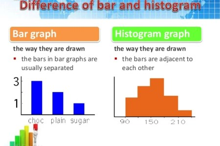 Bar chart or histogram free online graph online graph social statistics digital textbook library n pic histogram bar graphs bar chart vs histogram a histogram is not a bar chart chart a histogram is not a bar ccuart Choice Image