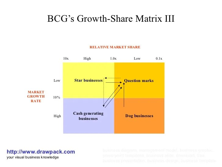Bcg's growth share matrix iii