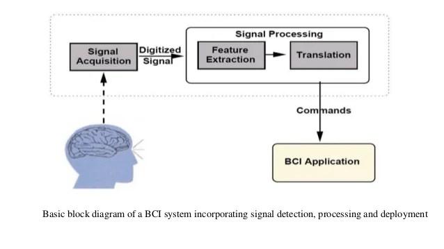 BrainComputer Interfaces ppt