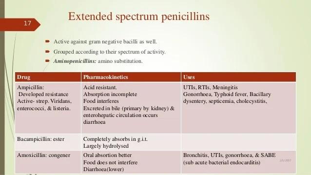 Beta lactam antibiotics (penicillins and cephalosporins)