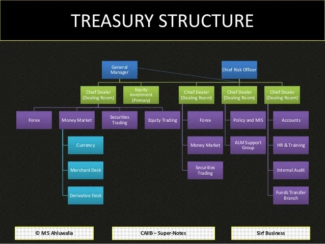 Information Policy Security Structure
