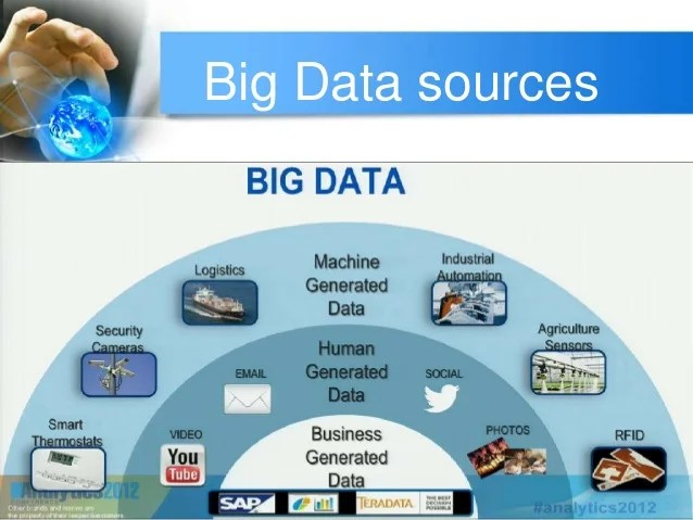 The sources of bigdata are the streaming data, social media data and publicly available data.