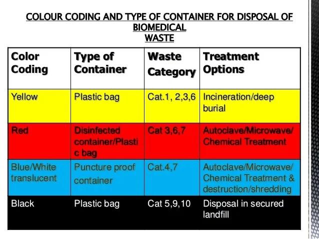 Segrigation Medical Waste Chart 2017