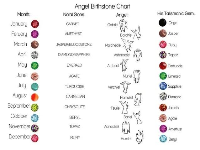 Birthstone Charts
