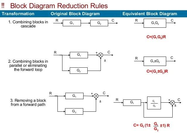 Block diagram &_overall_transferfunction_of_a_multiloop