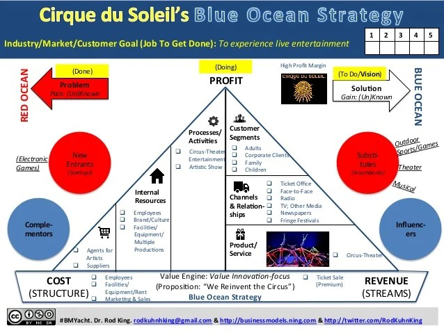 Cirque du Soleil's BLUE OCEAN STRATEGY: One-page Story of ...