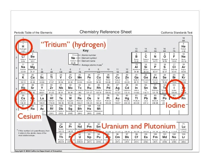 Periodic Fluorine Symbol Table