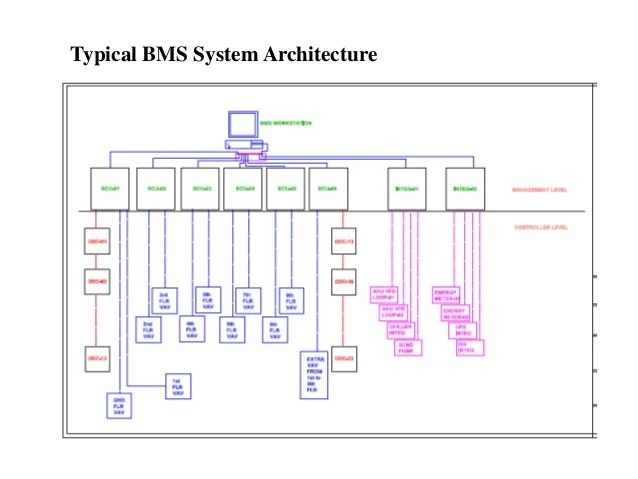 BMS Automation wiring