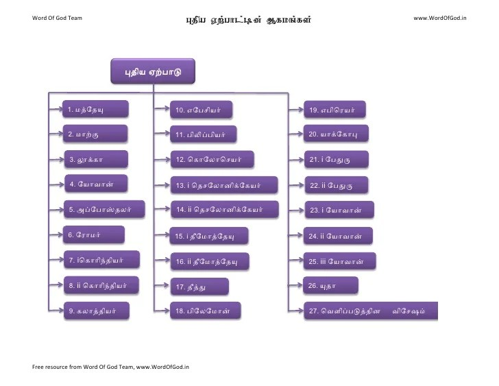 Books of New Testament in Tamil Bible