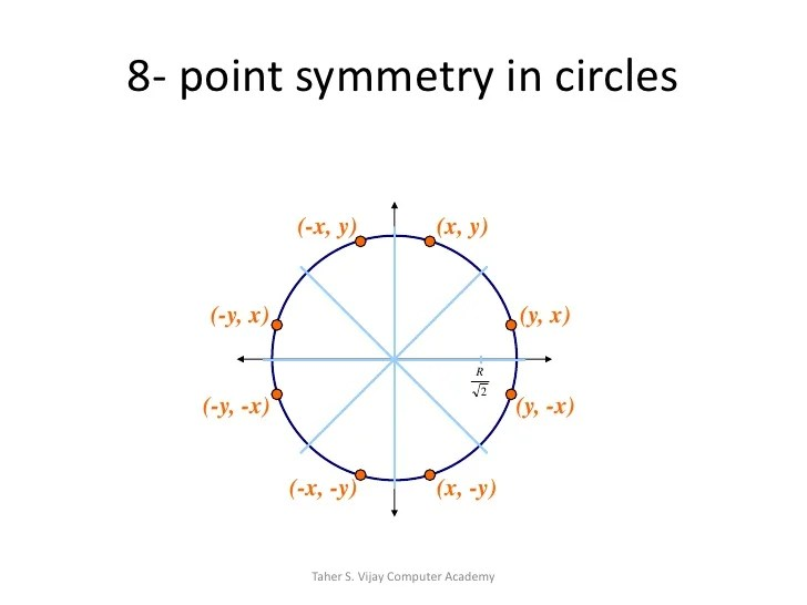 About Axis Y Symmetry