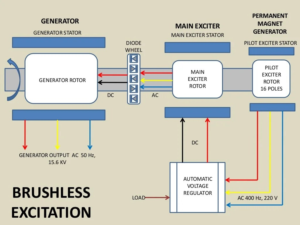 Brushless Generator Schematic Wiring Diagram