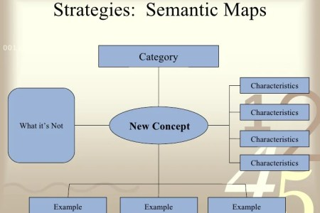 semantic map vocabulary strategy » 4K Pictures | 4K Pictures [Full ...