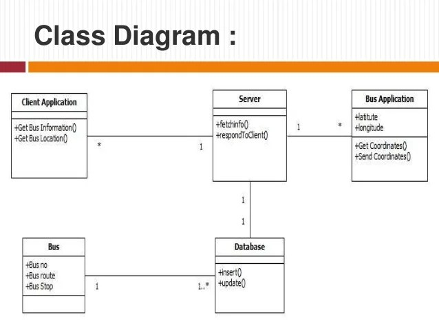 Database Security Plan