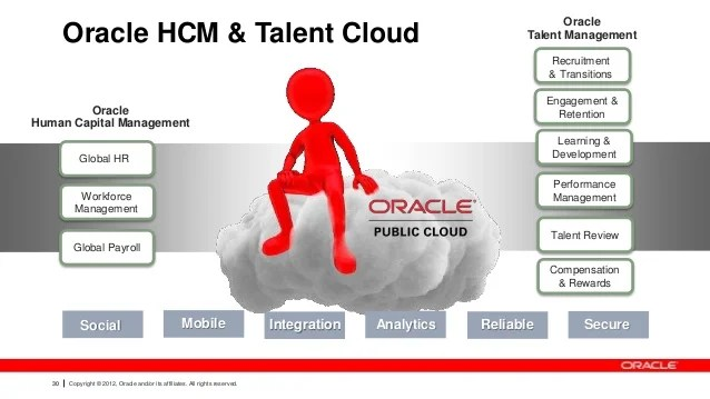 C2 empowering modern human resources and talent management ...