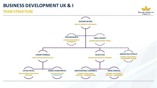 BUSINESS DEVELOPMENT UK & I team & Structure