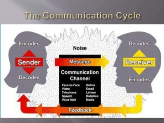Image result for complex nature of communication