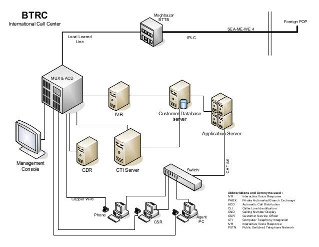 Call center diagram