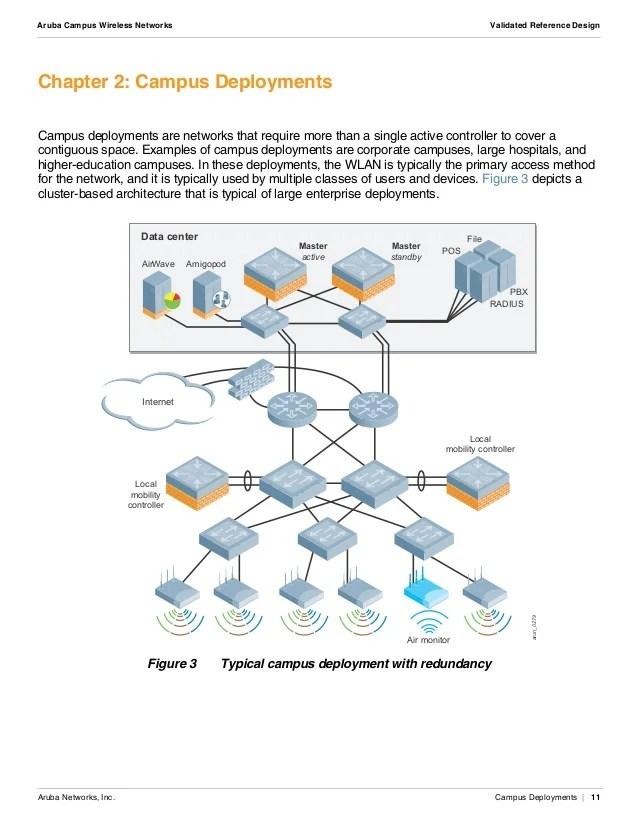 Wireless Network Diagram Examples