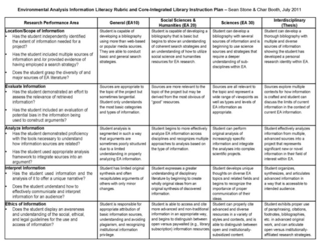 blank curriculum map template - free download