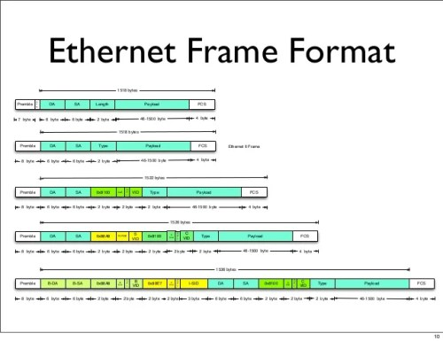 Max Ethernet Frame Size 1518   lajulak.org