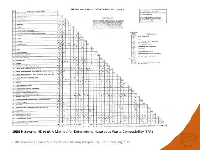 Hazardous Waste Compatibility Chart