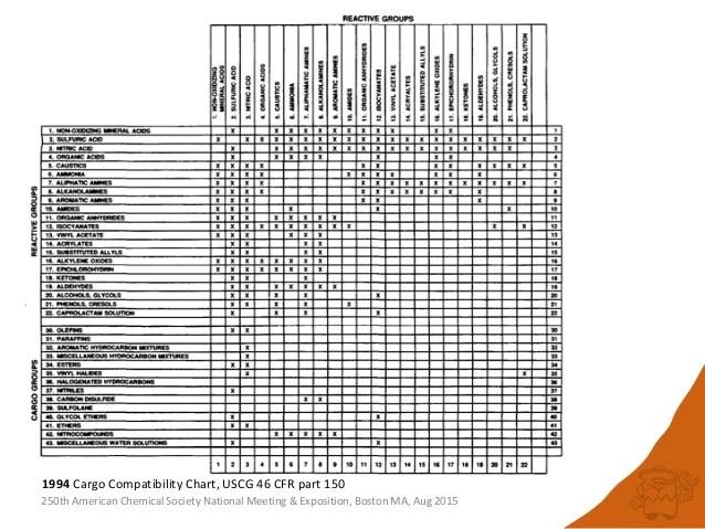 Hazardous Chart Compatibility Waste