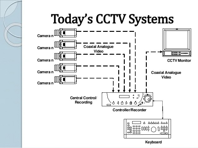 Dvr Recorder Security Cameras