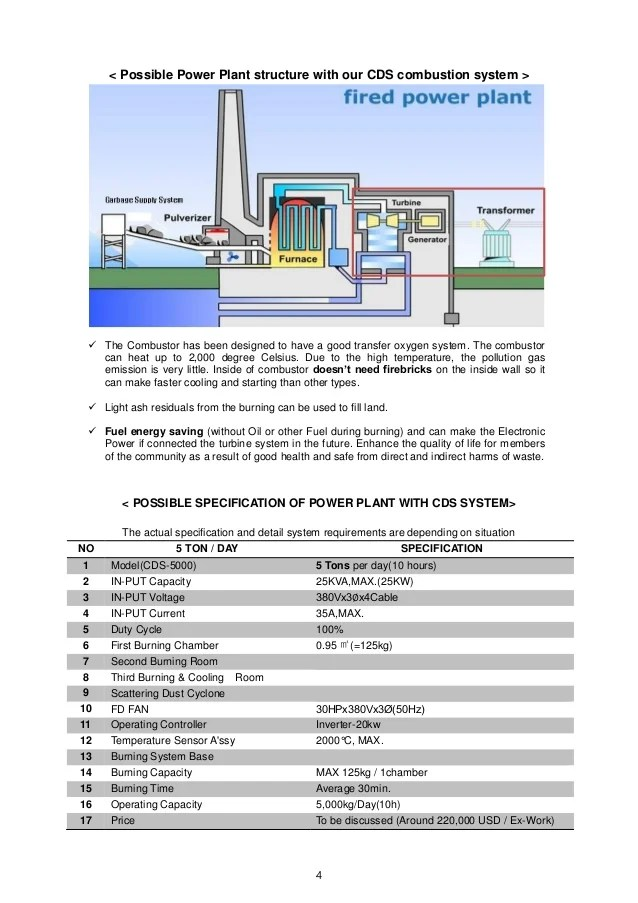 innovative waste combustion system with