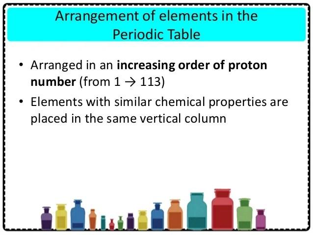 Periodic Table Sulphuric Acid Viewkaka