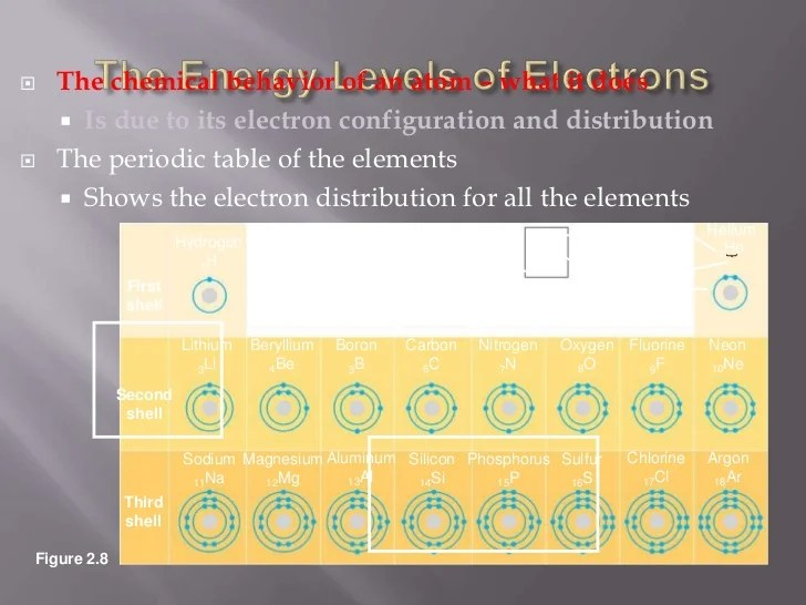Aluminum Periodic Table Electron Shell Diagram