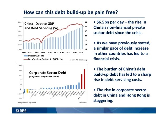 How can this debt build-up be pain free? 15 18 21 24 27 30 33 100 120 140 160 180 200 220 2006 2007 2008 2009 2010 2011 20...