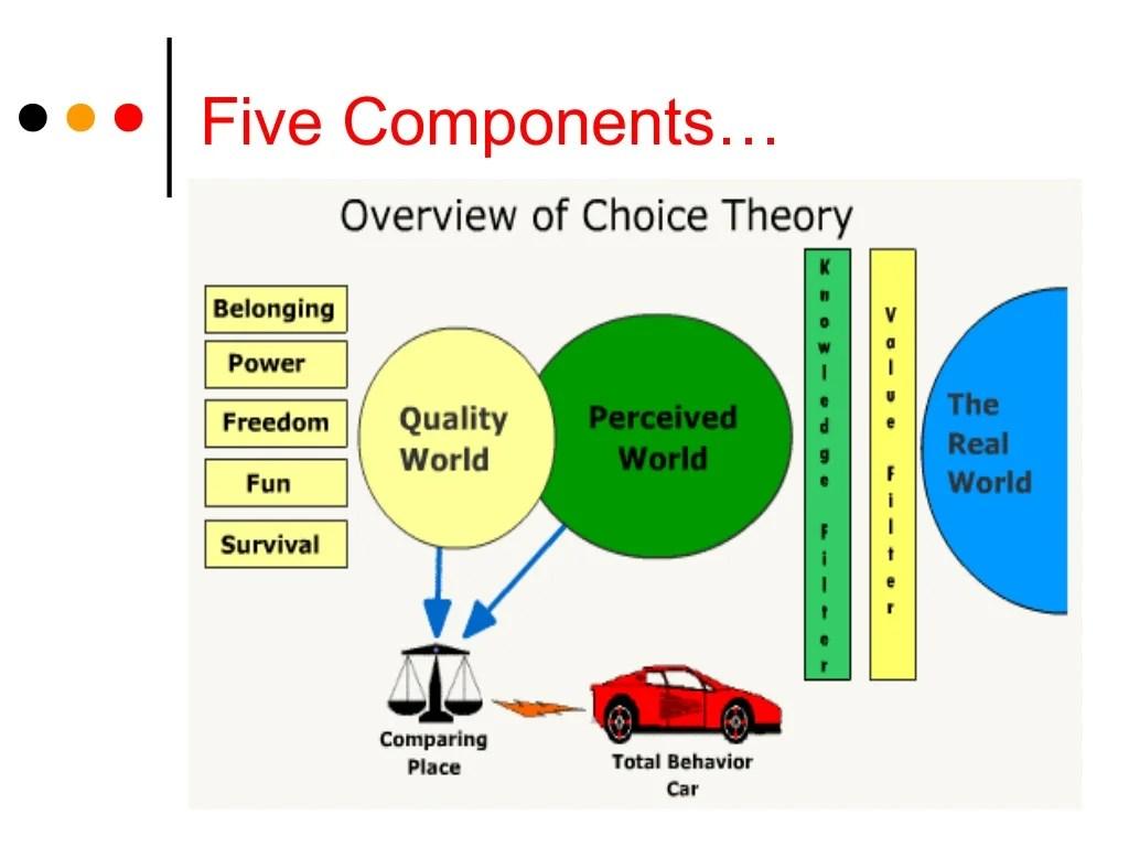 Choice Theory Presentation
