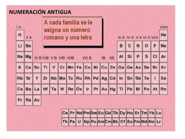 antigua tabla periodica