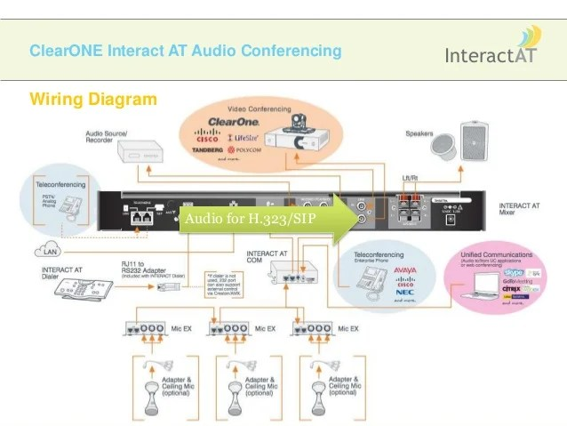 ClearONE Interact AT Review